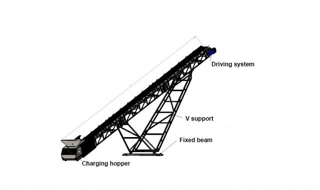 Conveyor belt project part 5 mpp file